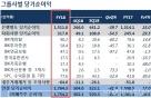 기업은행, 작년 순익 1조7643억원 …사상최대