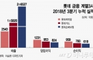 KB금융·MBK, 롯데캐피탈 인수 나선다…신한금융 불참