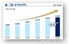'리딩그룹' 되찾은 신한금융, 작년 순이익 3조1567억원