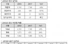 네오위즈, 작년 영업익 107%↑…'브라운더스트' 해외흥행