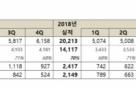 넷마블, 작년 영업익 2417억… 신작 부재로 '반토막'