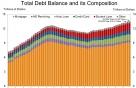 美 정부부채 22조달러 역대최대…가계, 13.5조달러 빚지다