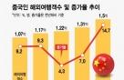 '한해 1.5억 명' 세계 휩쓰는 중국 해외여행객