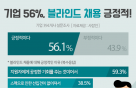"""기업 56% 블라인드 채용 긍정적…""""공정성·투명성 확보"""""""