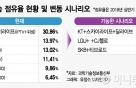 "SKT, 케이블TV 티브로드 인수 ""검토 중"""