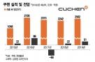 '흑자전환' 쿠첸, 유아가전으로 성장세 이어간다