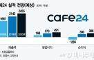 """카페24, M&A 효과로 실적 성장 탄력..""""펀더멘탈 이상無"""""""