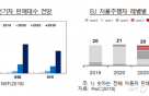 """""""친환경·자율주행차 개발 속도 내는 EU…한국 수출 확대 기회"""""""