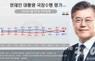 文대통령·민주당 지지율, 3주만에 '반등'…한국당, 보수층 지지도 '최고치'