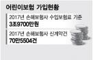 '공짜로 유모차 10대 받는 법?' 구멍난 태아보험