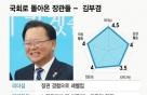 지역주의 타파 '화신'의 귀환…체급 불려 돌아온 김부겸