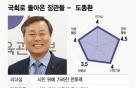 국회컴백 도종환, 정치 중심에서 그 만의 시를 쓴다