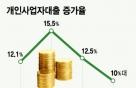 [단독]올해 금융권 개인사업자대출 증가율 11% 이내 관리