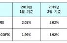신규취급액 코픽스, 0.02%p 반등…내일부터 이자 부담 소폭 증가