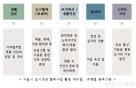 서울시, 158개 도시재생 협력사업 활용 매뉴얼 발간