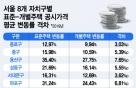 공시가 형평성 논란 지속… 용산구 표준-개별 격차 7%p