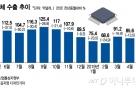 갈수록 캄캄 반도체 업황…내년 장비투자 증가가 희망?