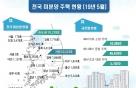 5월 아파트 분양 전년 대비 56%↑…수도권 미분양 8%↑