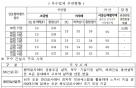 SK건설·동원건설산업·라온건설 상호협력 우수기업 선정