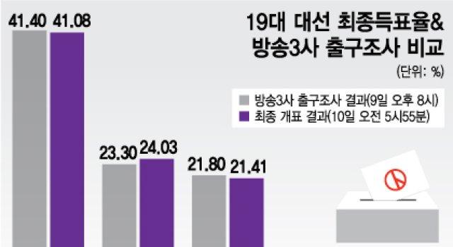 문재인, 19대 대통령 당선… 득표율 41.08%