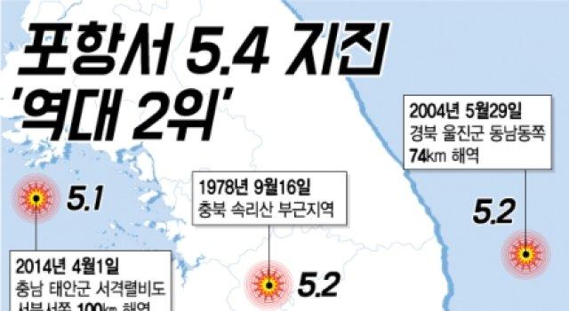 [그래픽뉴스]포항 규모 5.4 지진 '역대 2위'…서울까지 흔들