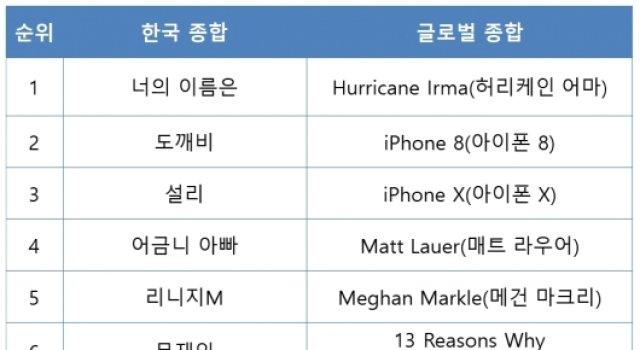 '도깨비' 구글 2017년 인기검색어 2위… 1위는 '너의 이름은'
