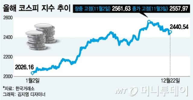 """코스피, 11월 고점 대비 5%↓… 전문가들 """"저점매수 기회"""""""