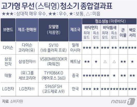 '무선청소기 평가' LG ★17개, 다이슨 앞질러