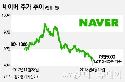 '100만원' 앞뒀던 네이버 73만원까지 하락…'비용 급증+라인 부진'