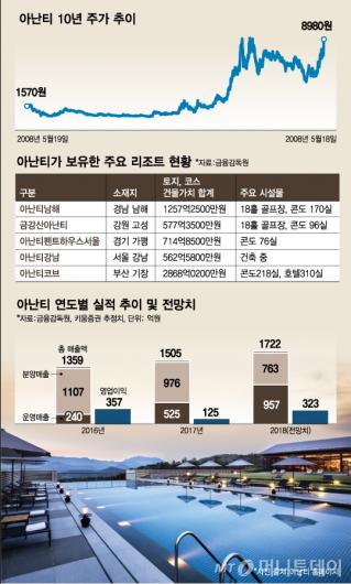 상위 0.1%의 레저…최상류층을 위한 주식 '아난티'