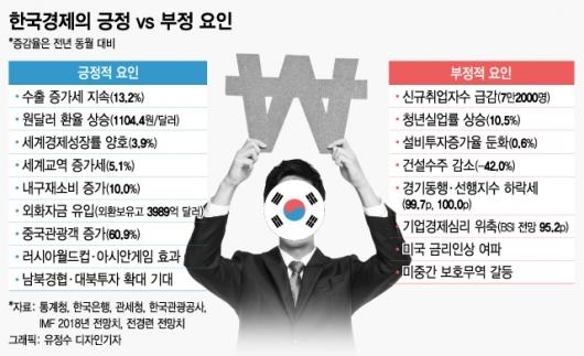한국경제 위기 맞나? 긍정요인 무시하고 위기설만 증폭