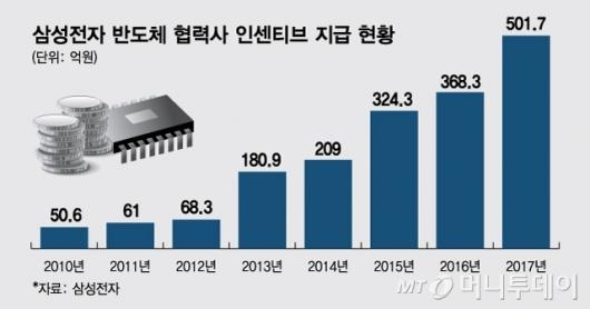 삼성 반도체, 협력사에 '사상 최대' 200억대 인센티브 방침