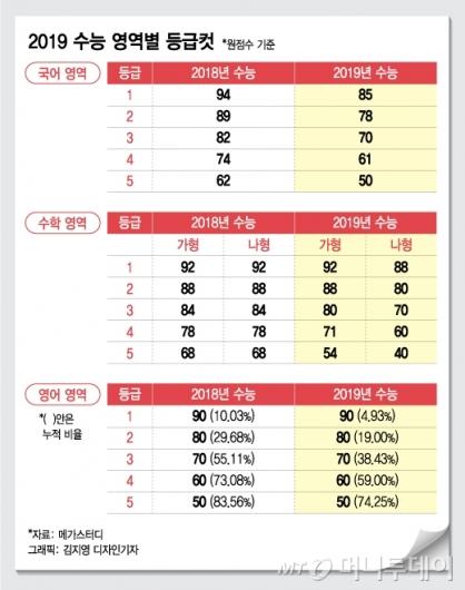 수능, 1등급컷 국어 85, 수학 '가' 92·'나' 88점...영어 1등급 4.93% 내외