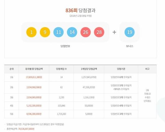 836회 로또당첨번호… 12억 1등 14명 배출 명당은?
