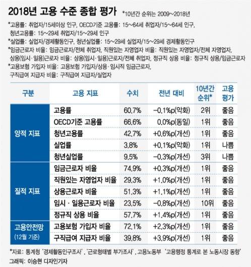 2018년 취업자 증가수 감소로 촉발된 고용참사 팩트체크