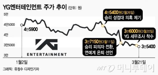 YG 몸값 '2200억' 날린 승리…세무조사에 주가 '흔들'