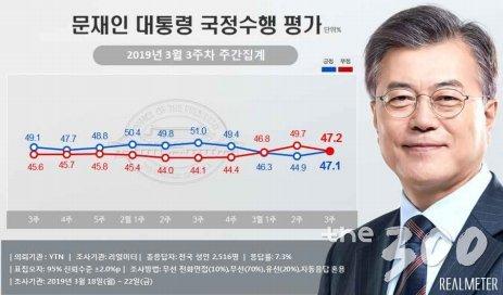 文대통령·민주당 지지율, 3주만에 \'반등\'