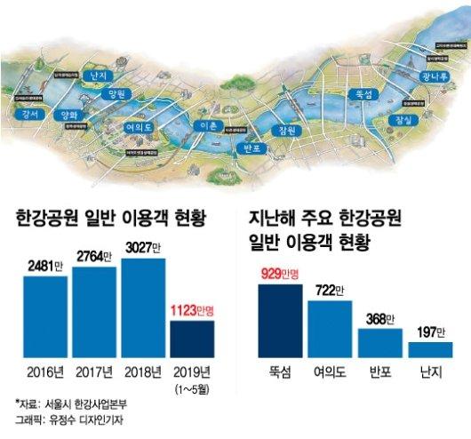 '신문화 1번지' 한강공원, 얼마나 알고 계세요?
