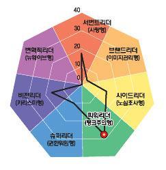 [리더십컬러]이태용 대우인터내셔널 사장