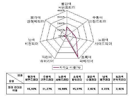 [창간특집CEO]리더십컬러로 본 한국CEO