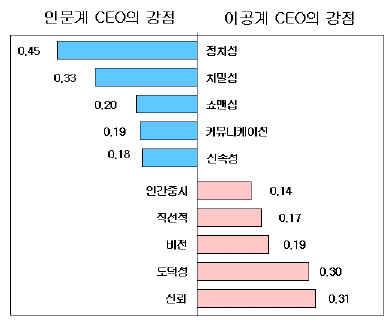 [창간특집]인문계 CEO vs 이공계 CEO