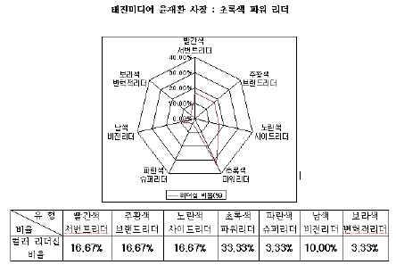 [창간특집]한국적 리더의 표준모형은