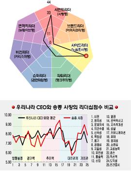 [리더십컬러]송종 교보증권 사장