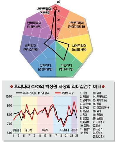 [리더십컬러]박정원 한진해운 사장