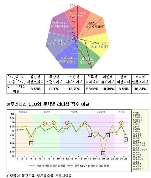 [리더십컬러]박용석 디엠에스 대표