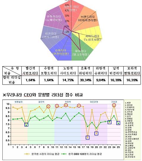 [리더십컬러]문국현 유한킴벌리 사장