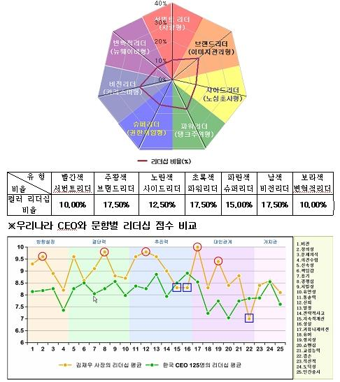 [리더십컬러]김재우 (주)벽산 사장