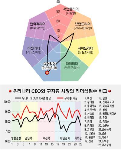 [리더십컬러]구자홍 동양시스템즈 사장