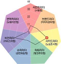 [리더십컬러]이금룡 넷피아 공동대표