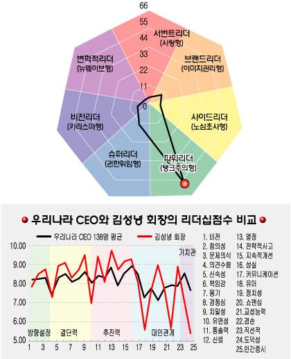 [리더십컬러]김성녕 정산생명과학 회장